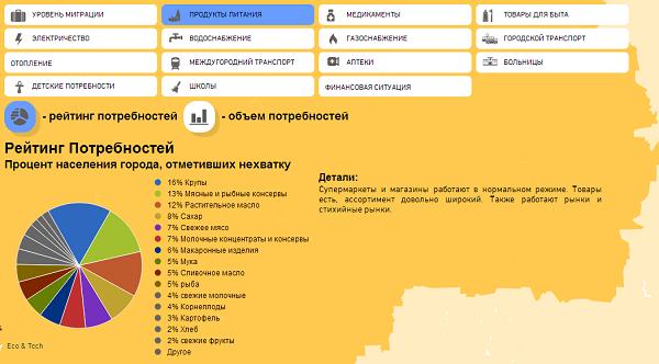 Карта потребностей: чего не хватает Макеевке? (фото) - фото 1