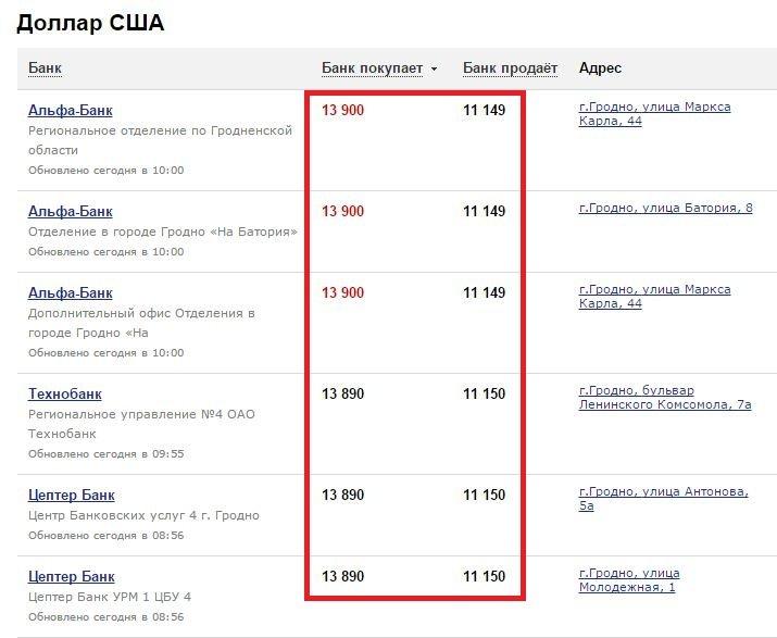 Фотофакт: гродненские банки продают валюту «дешевле», чем покупают (фото) - фото 1