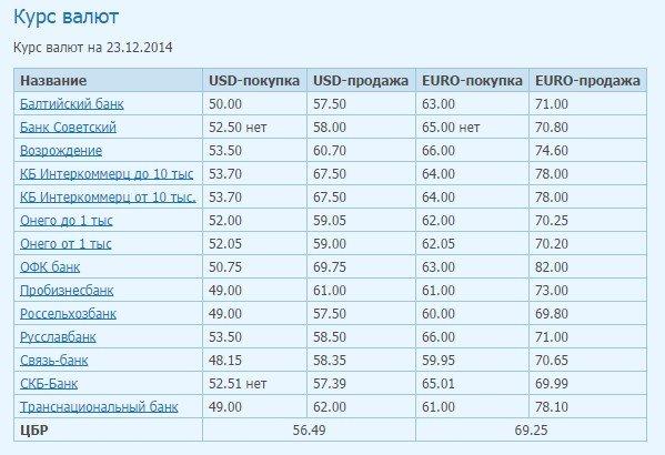 Сколько сегодня стоит доллар в Петрозаводске, фото-1
