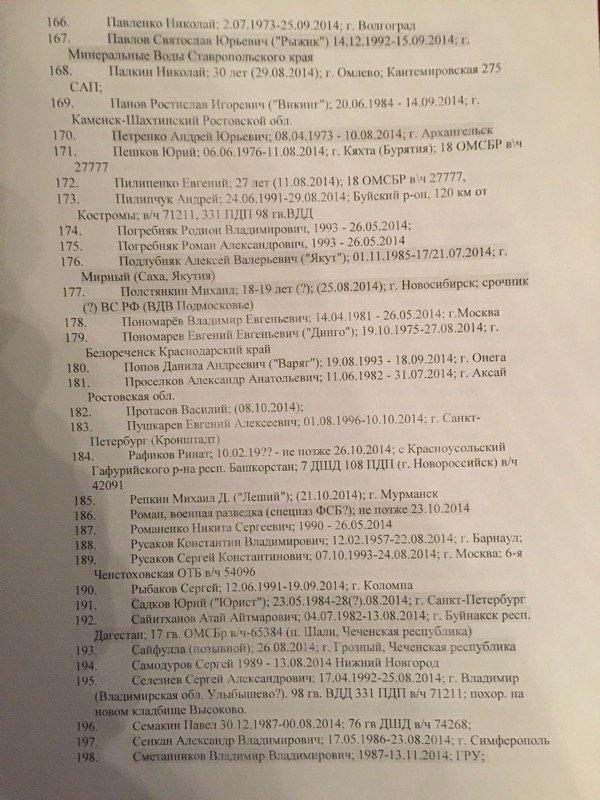 Опублікували імена 227 російських військових, які загинули в АТО (ПЕРЕЛІК) (фото) - фото 5