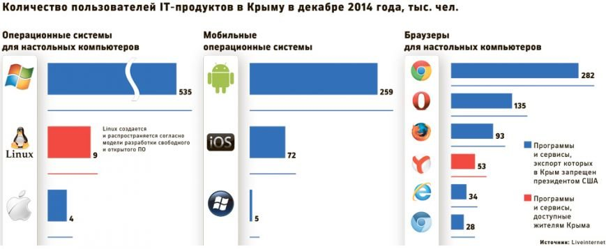 Жители Крыма могут остаться без Gmail, Skype, Firefox, Google Chrome и Java (фото) - фото 1
