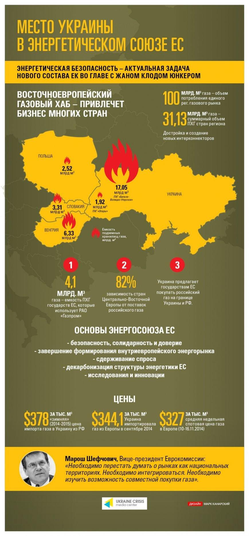 Место Украины в энергетическом союзе ЕС (фото) - фото 1
