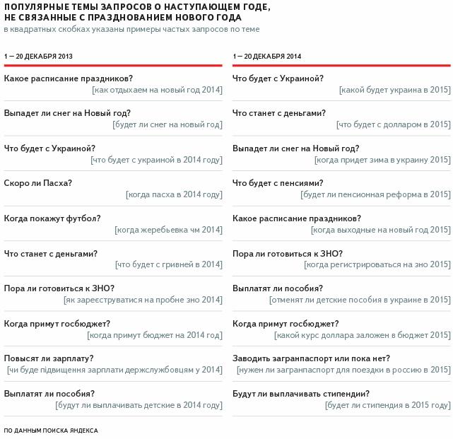 Запорожцы в сети интересуются подарками для близких и будущим Украины (фото) - фото 2