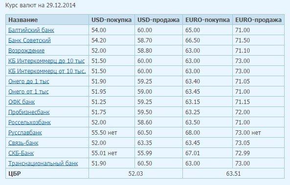 Курс евро поднялся на 5 рублей, доллара на 4 рубля (фото) - фото 1