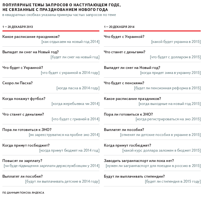 Что ищут херсонцы под Новый год в Яндексе (фото) - фото 2