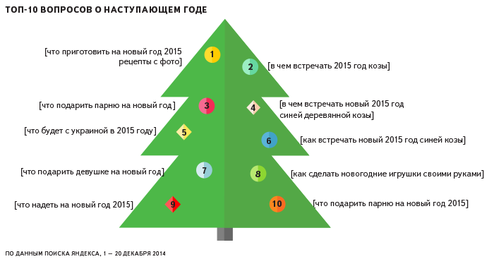 Что ищут херсонцы под Новый год в Яндексе (фото) - фото 1