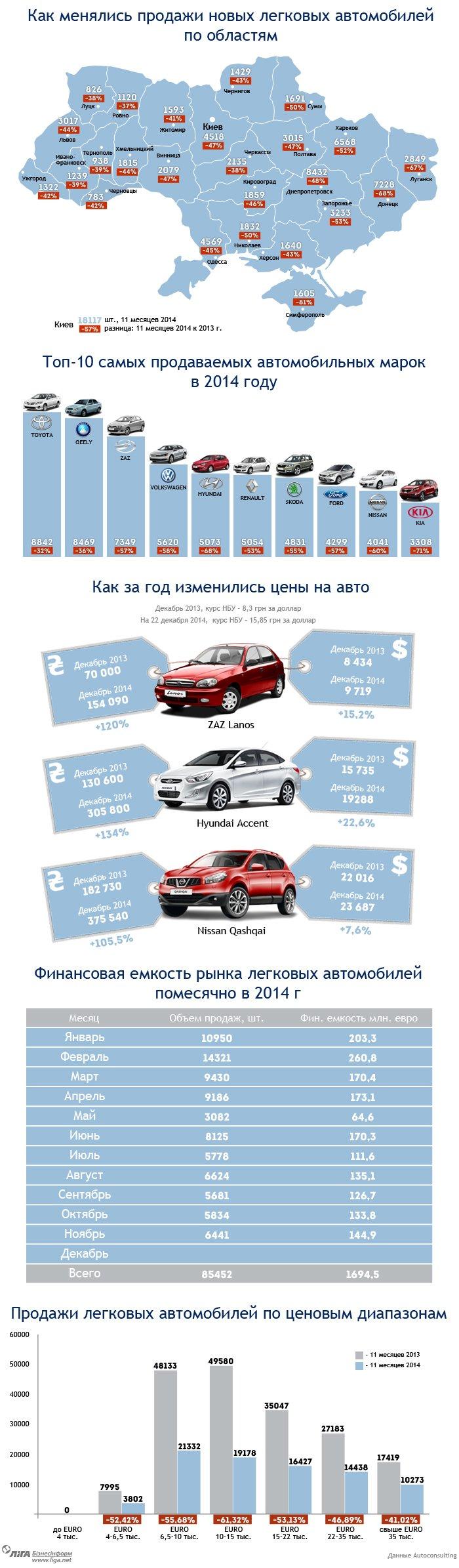 Итоги года: продажа авто на Херсонщине упала на 43% (фото) - фото 1