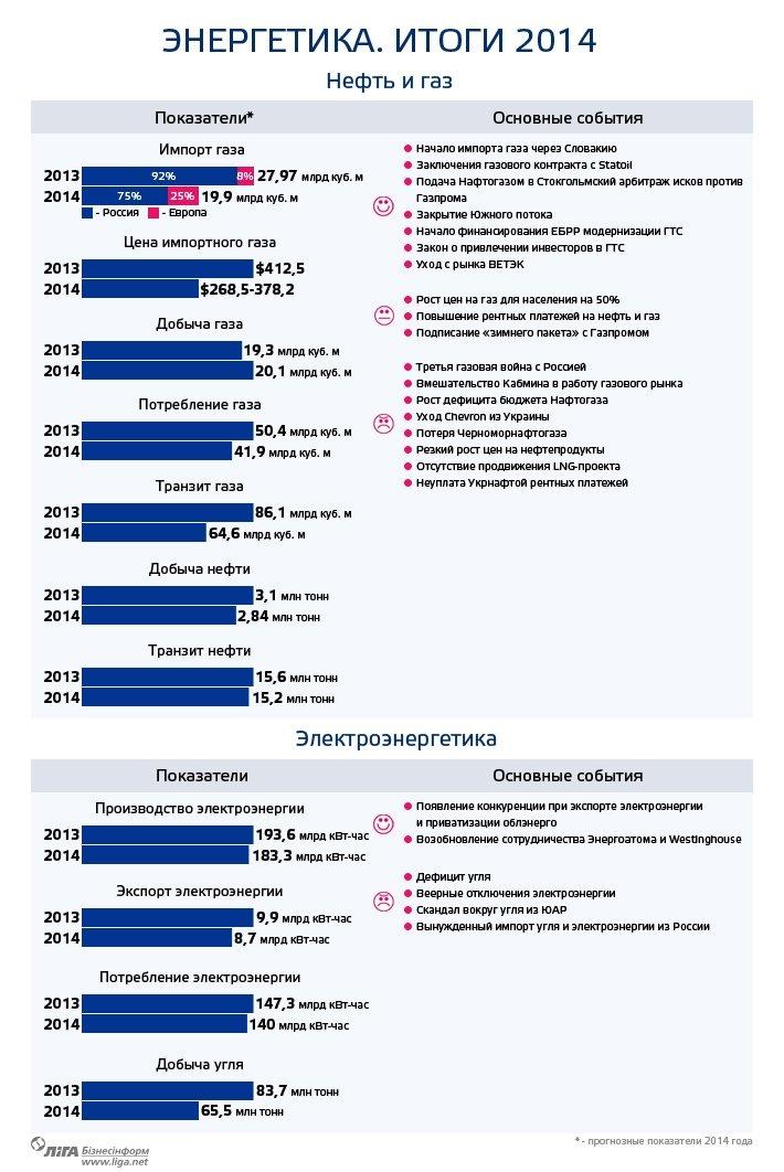 Итоги года: украинская энергетика (фото) - фото 1