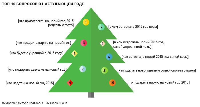 Какими были новогодние вопросы днепропетровчан (ИНФОГРАФИКА), фото-1