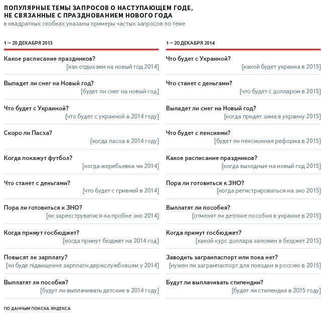Не праздничные запросы днепропетровчан. Что пытаются узнать горожане у поисковых систем (ИНФОГРАФИКА), фото-1