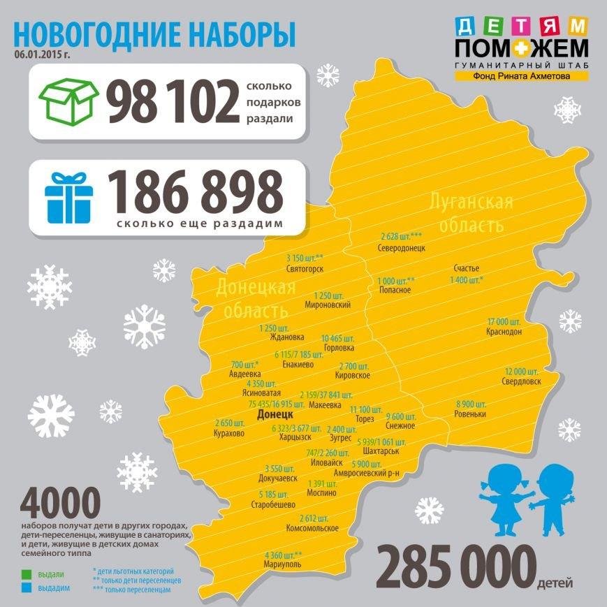 Более 2 тысяч макеевских детей получили подарки от штаба Ахметова (фото) - фото 1
