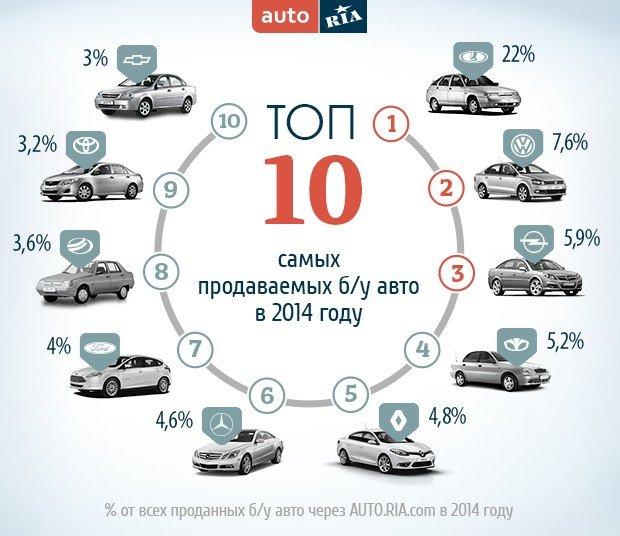 Вторичный авторынок: топ популярных авто (фото) - фото 1