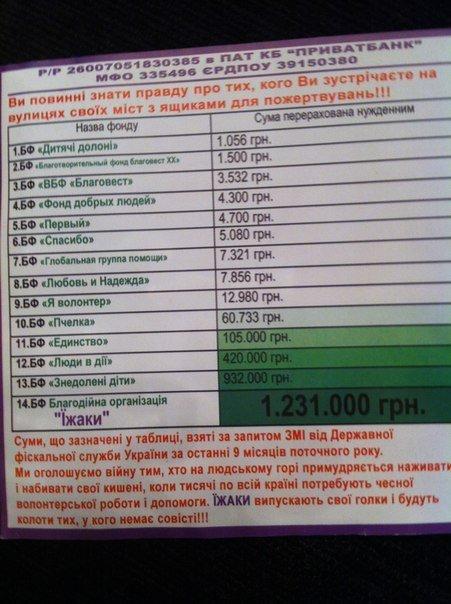 У Тернополі викрили шахраїв в благодійному фонді (фото) - фото 1