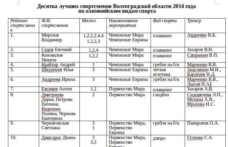 В Волгограде назвали имена лучших спортсменов 2014 года (фото) - фото 1