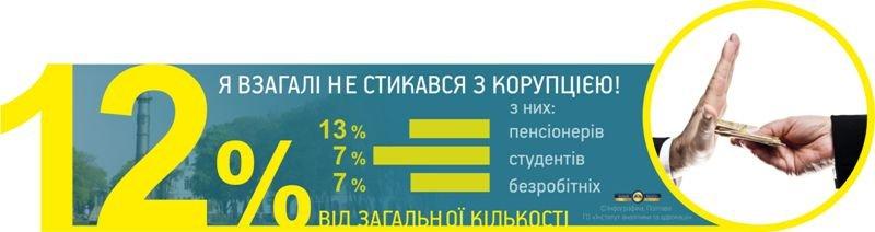 12% полтавців ніколи не стикалися з корупцією (фото) - фото 5