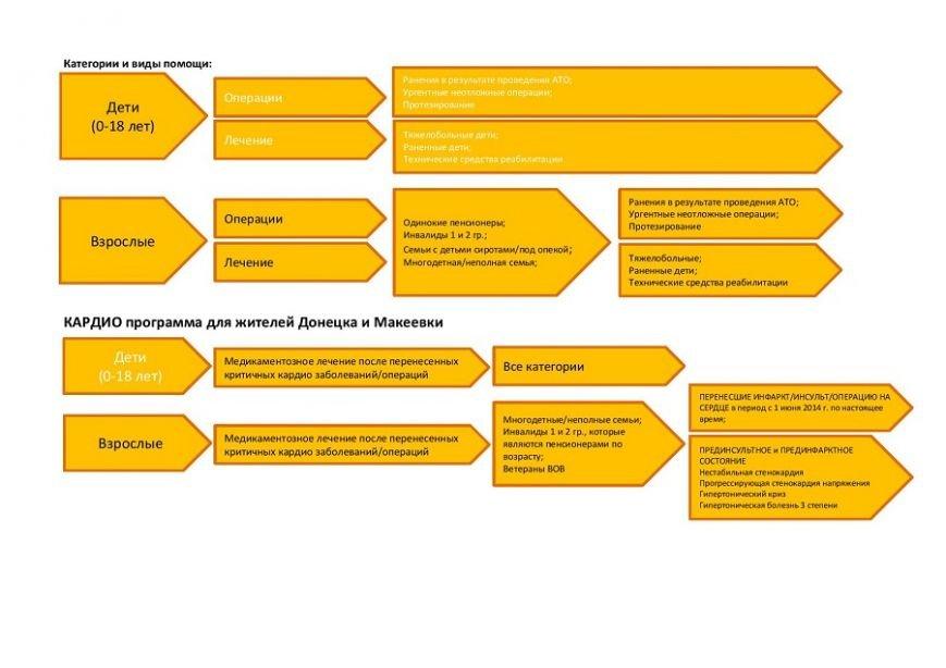 Кардиопрограмма для жителей Донецка и Макеевки от штаба «Поможем» (фото) - фото 1