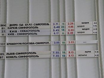 С понедельника отменяется поезд «Симферополь-Кривой Рог-Днепропетровск» (фото) - фото 2