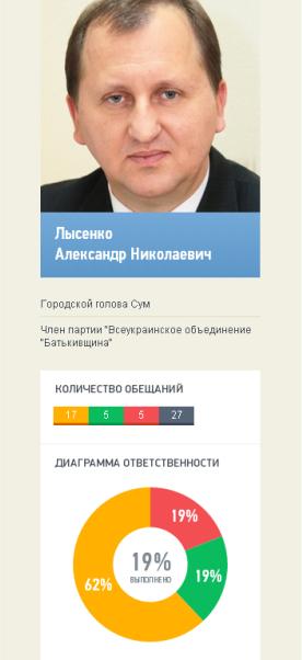 Мэр Сум оказался  аутсайером по выполнению своих обещаний (СКАНЫ) (фото) - фото 1