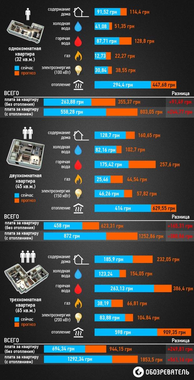 На сколько подорожает коммуналка в Сумах в этом году (ИНФОГРАФИКА) (фото) - фото 2