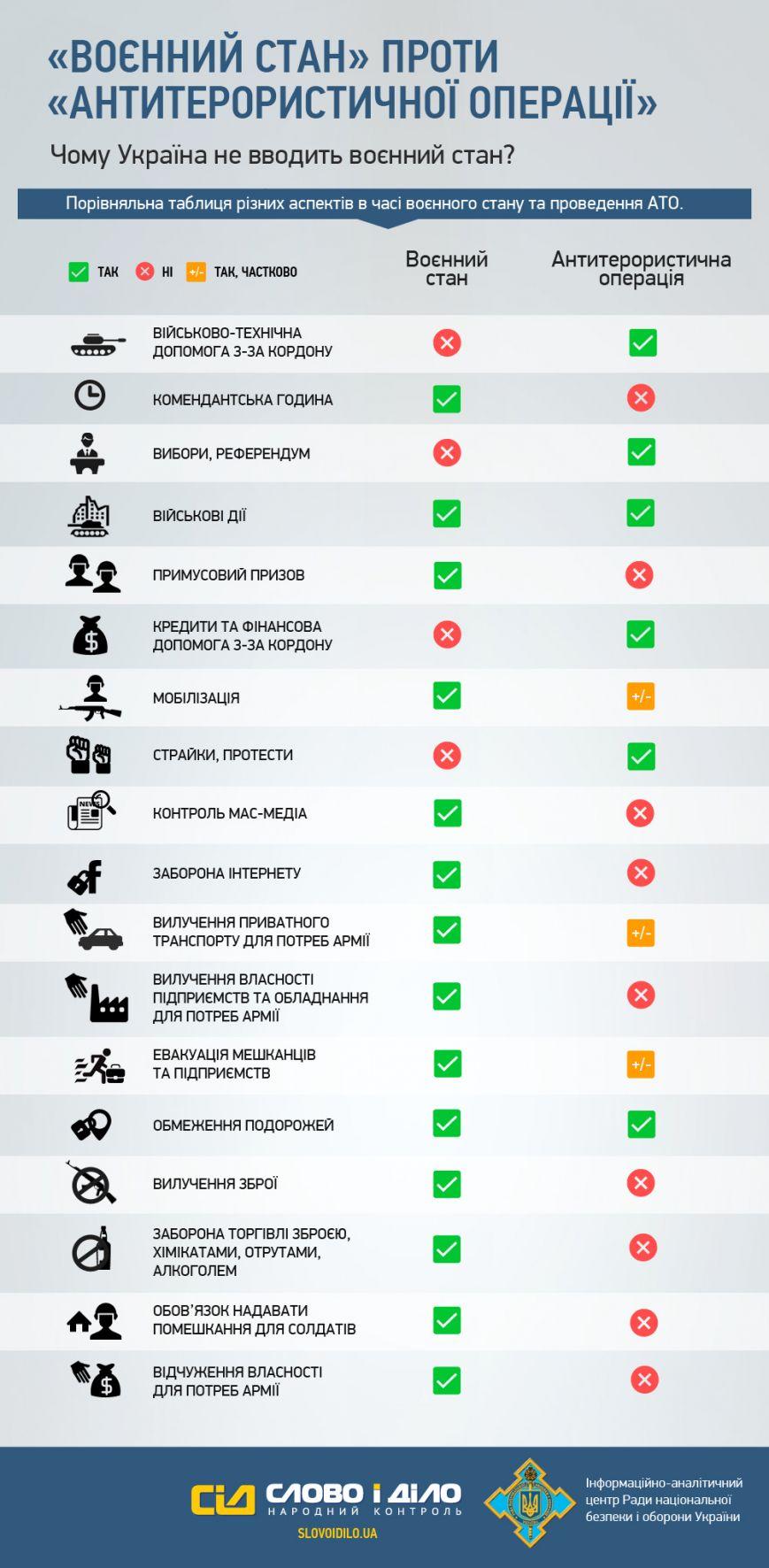Информация для сумчан: чем отличается военное положение и проведение АТО (ИНФОГРАФИКА) (фото) - фото 1