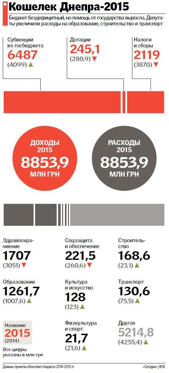 Каким будет бюджет на Днепропетровщине в 2015 году? (ИНФОГРАФИКА) (фото) - фото 1