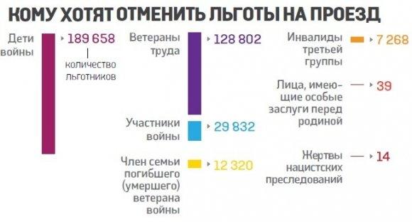 В Киеве более около 368 тысяч человек могут лишиться льгот на проезд (ИНФОГРАФИКА) (фото) - фото 1