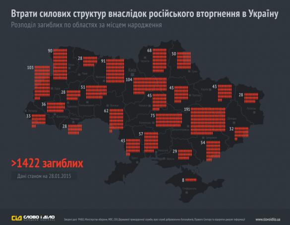 Трагічні підрахунки: Львівщина посідає третє місце у рейтингу загиблих в АТО військових (фото) - фото 1