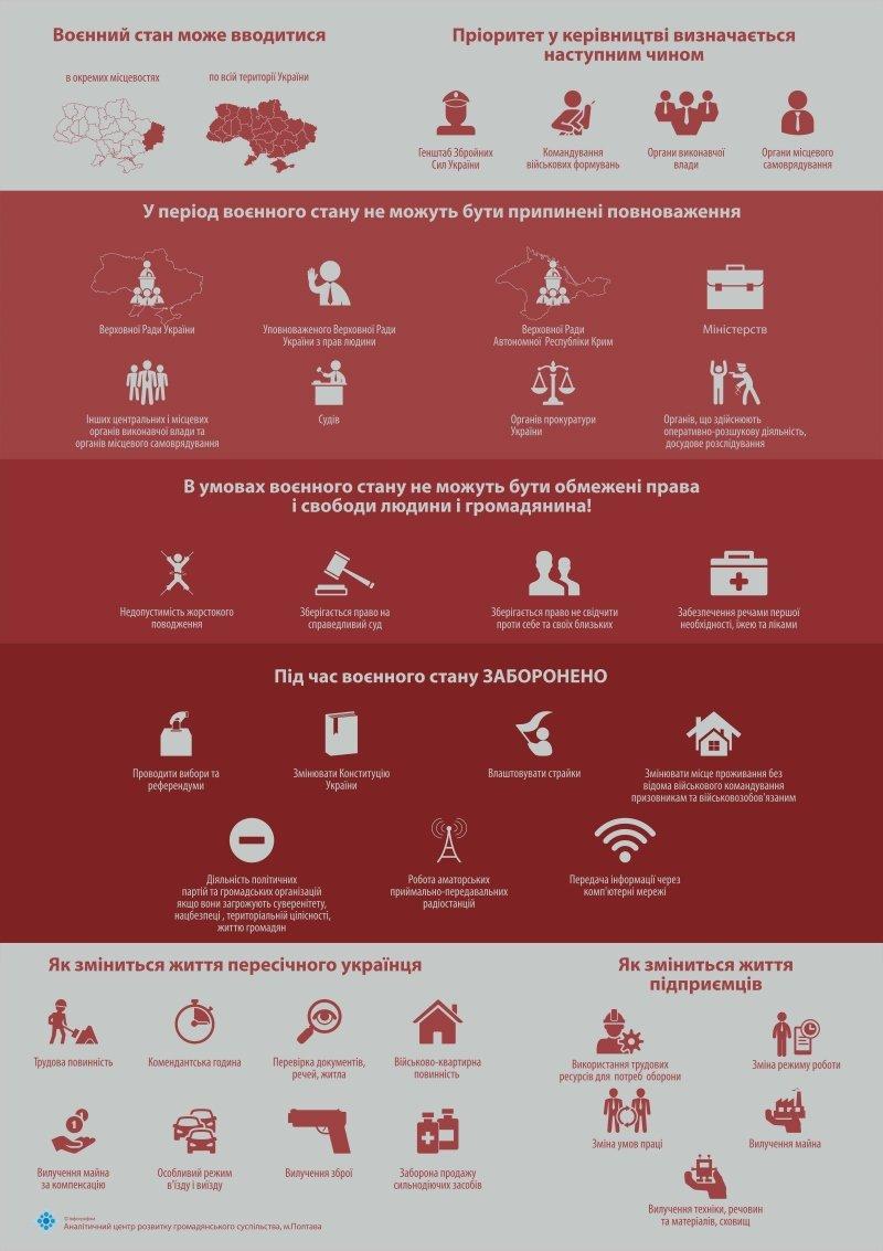 Інфографіка про воєнний стан (3)