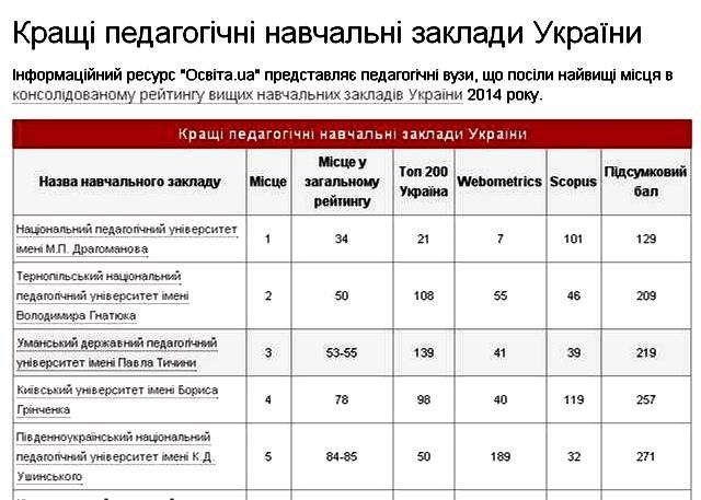 Тернопільський університет посів друге місце у рейтингу кращих вишів України (фото) - фото 1