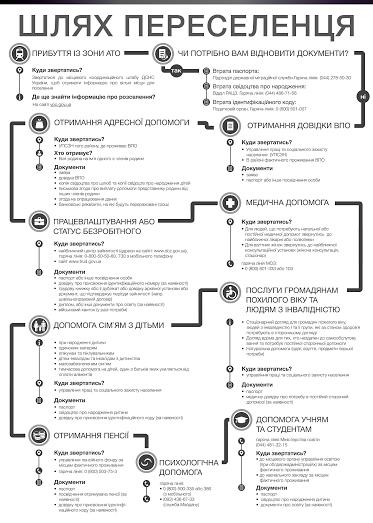 В Україні створили дорожню карту для переселенців (ІНФОГРАФІКА) (фото) - фото 1