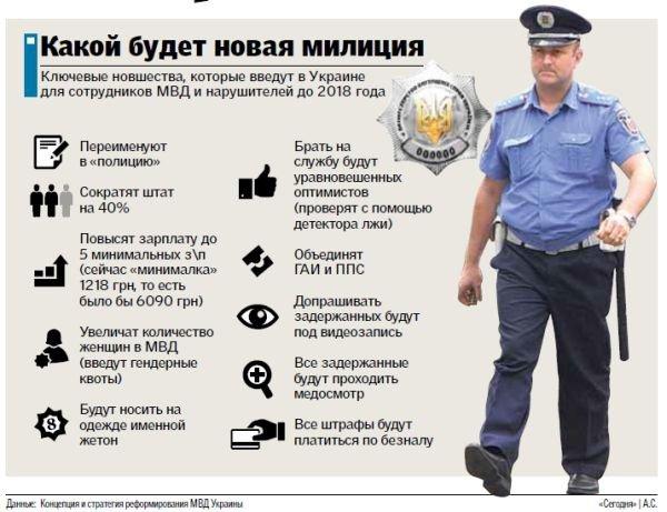 Реформа міліції: перший пішов? (фото) - фото 1