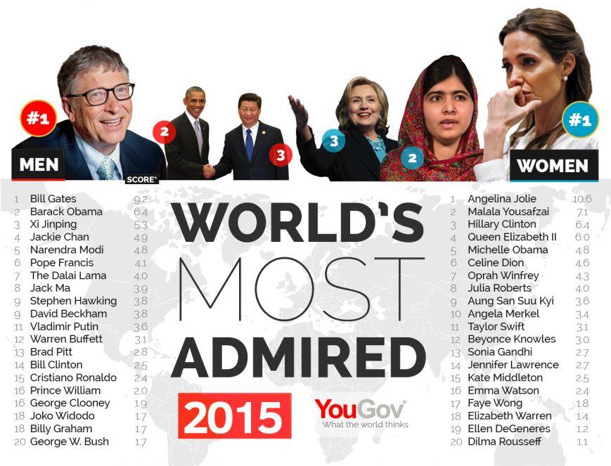 Международное исследовательское агентство назвало самых обожаемых людей в мире (фото) - фото 1