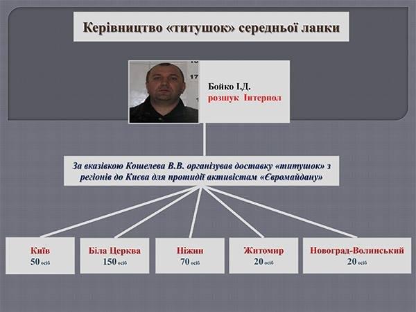 МВД обнародовало схему расстрела и избиения боевиками активистов Майдана: всем руководил Захарченко. (фото) - фото 1