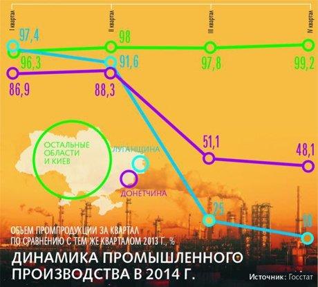 Промышленный потенциал Донбасса: что осталось? (фото) - фото 3