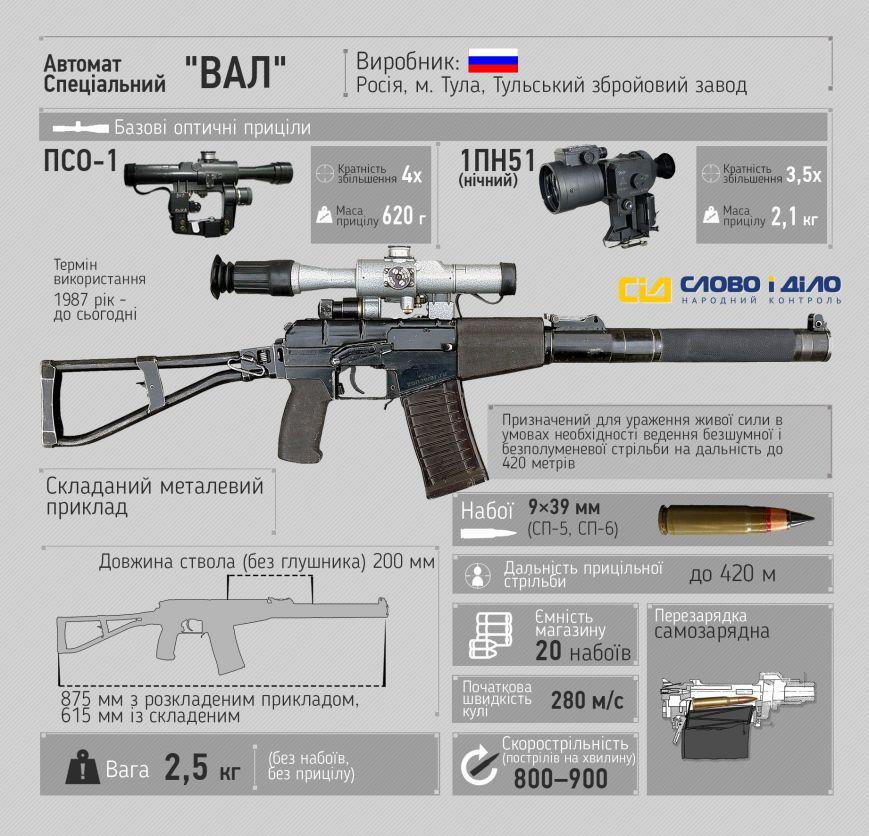 Російський автомат, який використовується на Донбасі (інфографіка) (фото) - фото 1