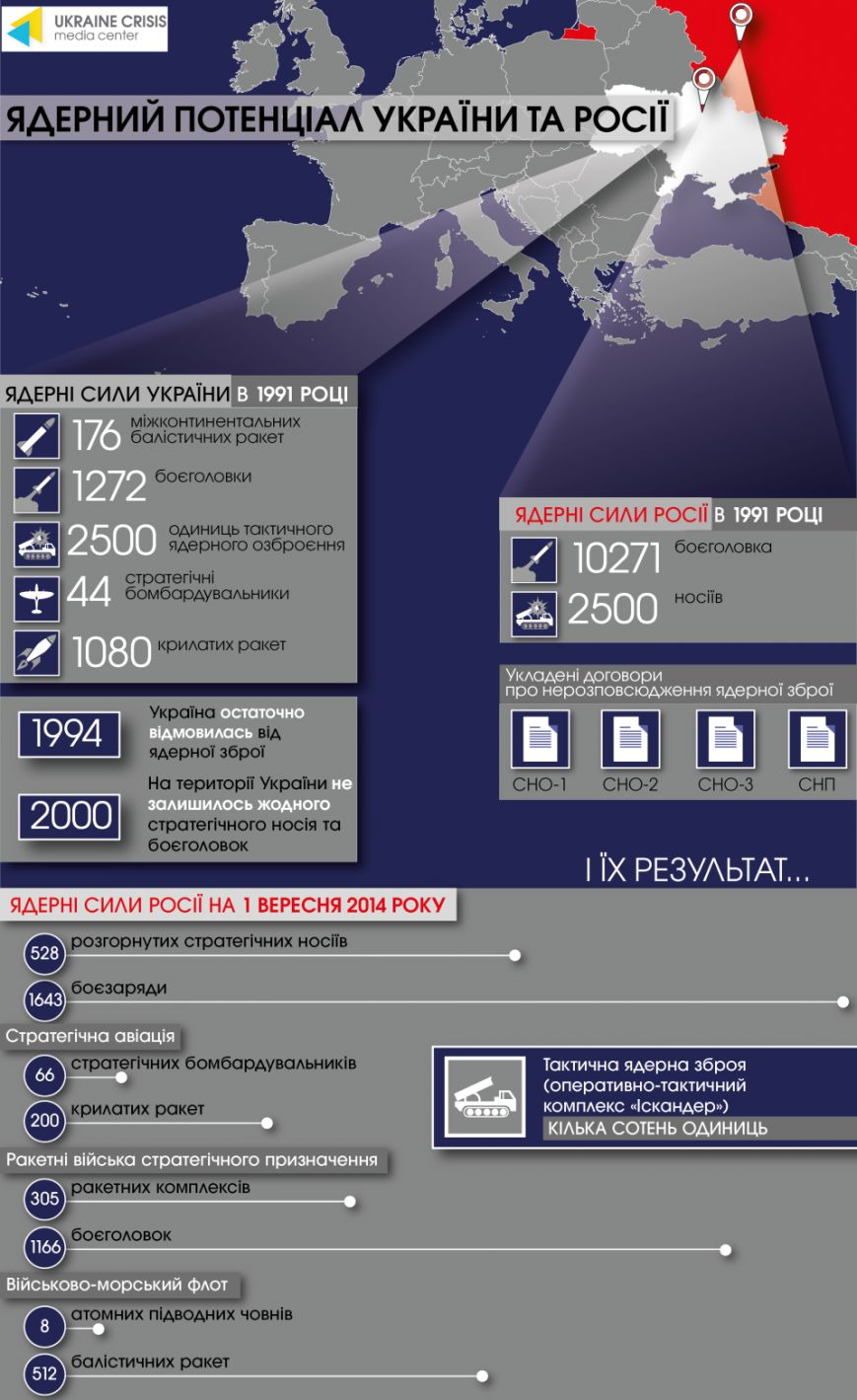 Ядерный потенциал Украины и России (фото) - фото 1
