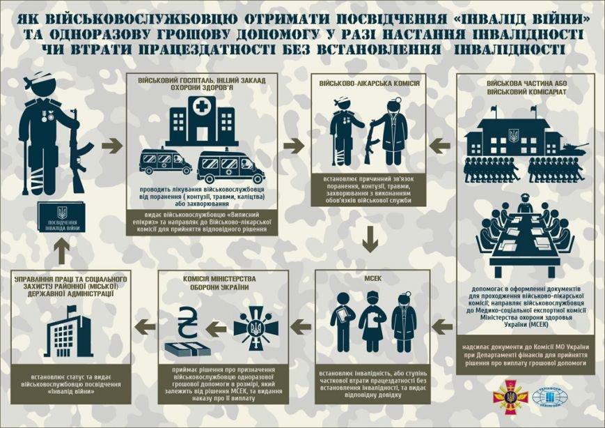 Як влада мотивує закарпатських військовослужбовців (ІНФОГРАФІКА) (фото) - фото 2