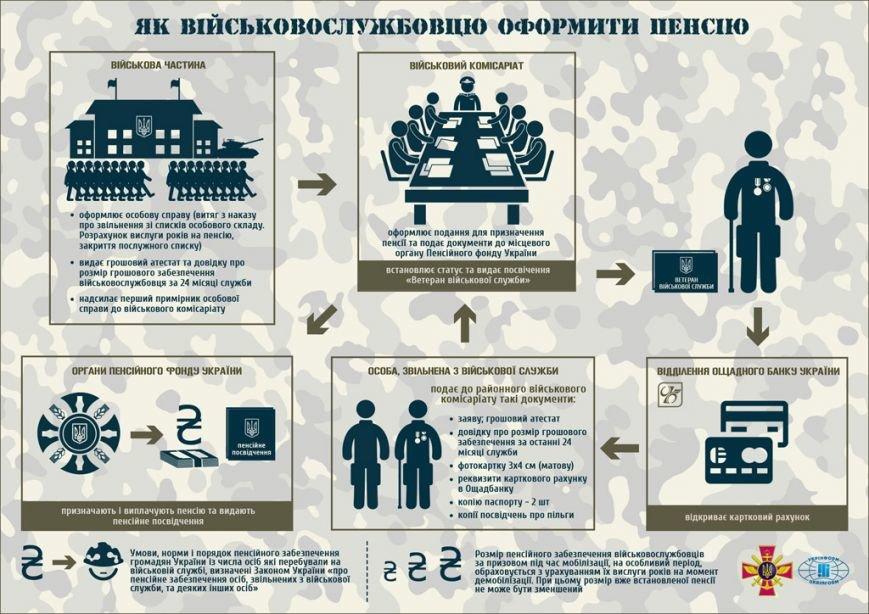 Як влада мотивує закарпатських військовослужбовців (ІНФОГРАФІКА) (фото) - фото 3