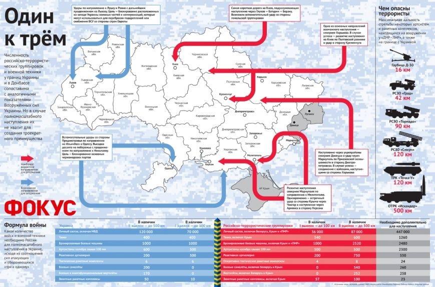 Однієї із головних цілей російської армії може стати Кременчук (фото) - фото 1
