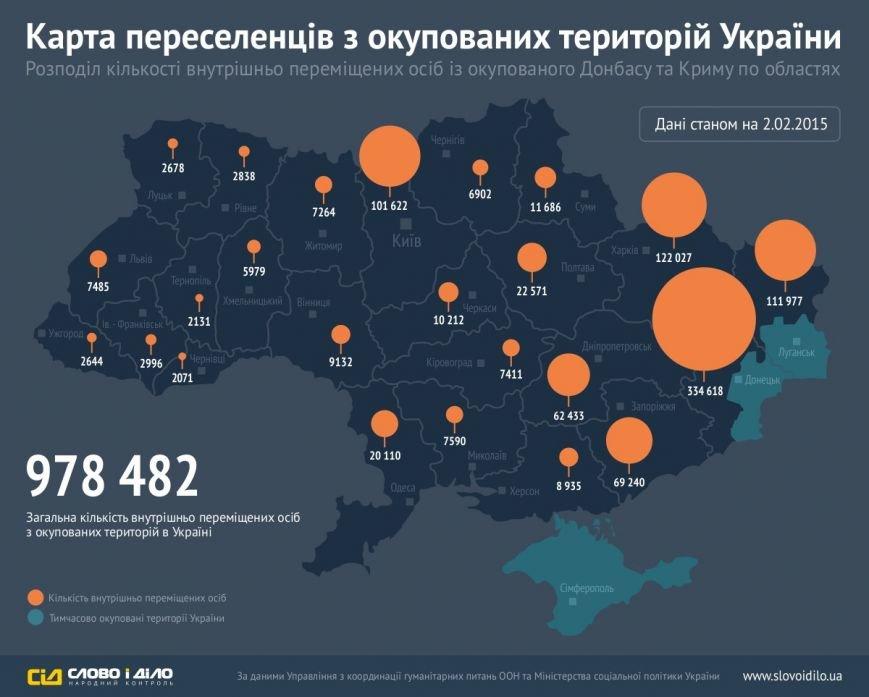 Полтавщина приняла 22,5 тысячи беженцев из Донбасса – данные ООН (фото) - фото 1