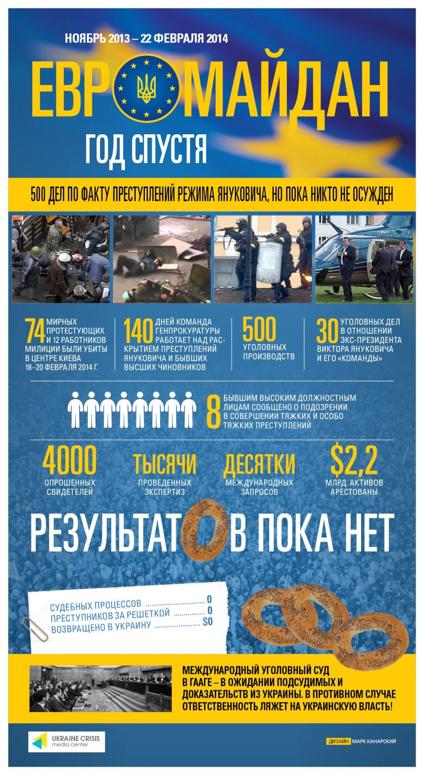 Евромайдан Год спустя
