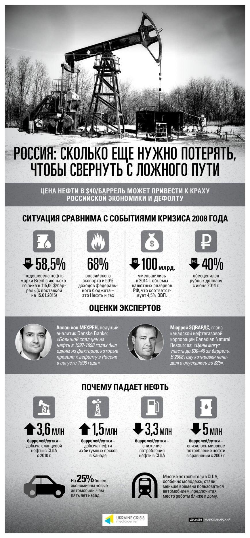 Цена нефти для России