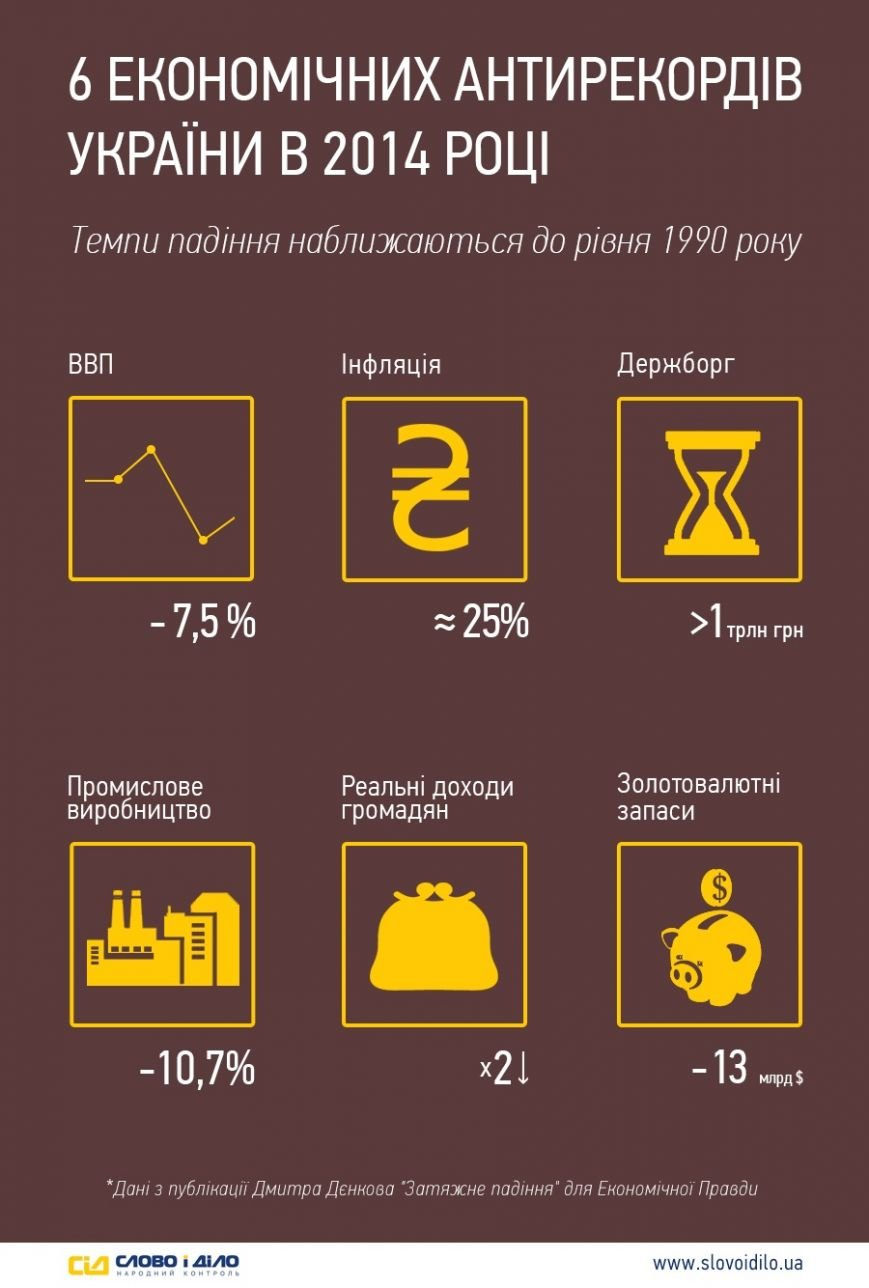 Украина в 2014 году установила несколько экономических антирекордов (фото) - фото 1