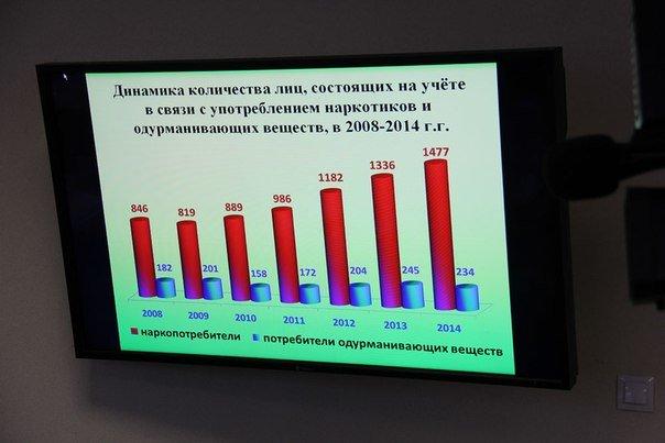 В Гродненской области количество детей-наркодилеров за год увеличилось в 12 раз (фото) - фото 1