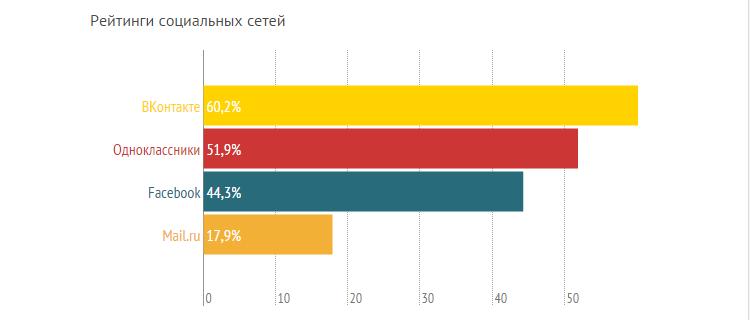 Рейтинги сумских СМИ, или кому сумчане доверяют больше? (ГРАФИКИ) (фото) - фото 6