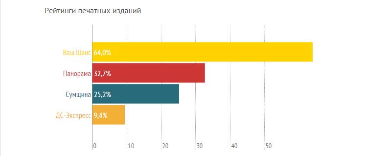 Рейтинги сумских СМИ, или кому сумчане доверяют больше? (ГРАФИКИ) (фото) - фото 3