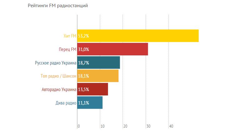 Рейтинги сумских СМИ, или кому сумчане доверяют больше? (ГРАФИКИ) (фото) - фото 4