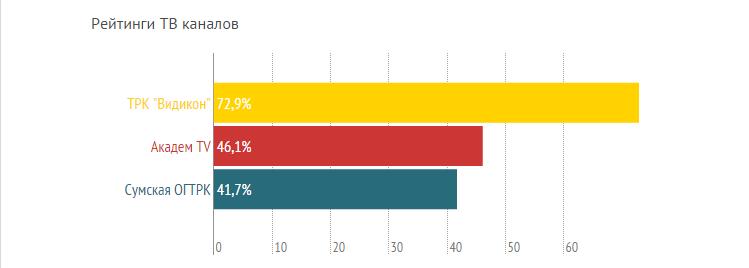 Рейтинги сумских СМИ, или кому сумчане доверяют больше? (ГРАФИКИ) (фото) - фото 2