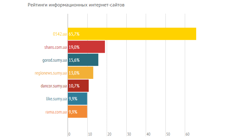 Рейтинги сумских СМИ, или кому сумчане доверяют больше? (ГРАФИКИ) (фото) - фото 5