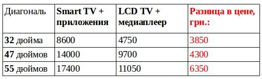 Как сэкономить 4 000 грн на покупке нового телевизора? (фото) - фото 3